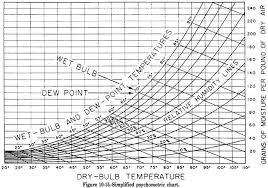 Heat Balance Chart Body Heat Balance