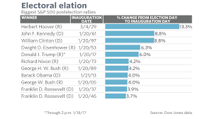 Dow Jones Stock Quote Custom How Trump's Postelection Stock Market Rally Stacks Up Against Other