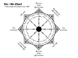 Yes No Dowsing Chart Mirrorwaters