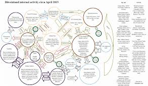 Ucc Article 3 Flow Chart The Flow Of Funds On The Bitcoin Network In 2015 Great
