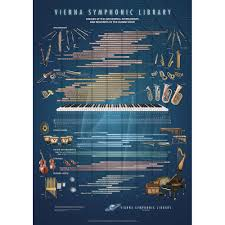 Vienna Symphonic Library Range Poster Orchestral Instrument Reference Chart
