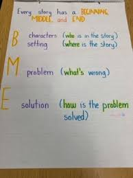 Beginning Middle End Anchor Chart Story Maps To Practice Beginning Middle End