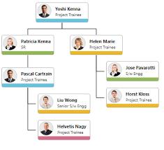 Web Organization Chart Organizational Chart Asp Net Web Forms Diagram Syncfusion