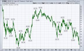 Treasury Yield Falls To Four Year Low Lower Mortgage Rates