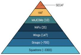 Air Force Structure Chart Air Force Organization 101 Aerospace Security