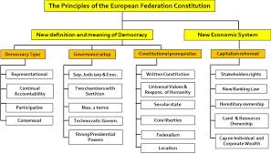 Ef Constitution Sustensis