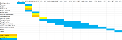 Chess Moves Chart Cv Chess Ese205 Wiki