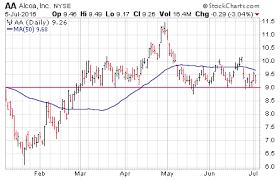 Aa Stock Chart 3 Big Stock Charts For Wednesday Alcoa Inc Aa Jpmorgan