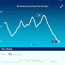 Fitbit Resting Heart Rate Chart Interesting My Resting Heart Rate Is Dropping Daily All Of