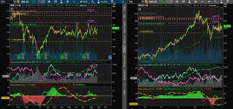 Thinkorswim Charts Download Emerging And Disruptive Technologies Weekly Analysis And