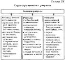 Реферат ритуалы вооруженных сил российской федерации