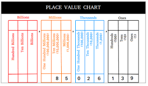 Place Value Chart Place Value Chart With Examples