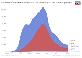 The Reality Of Global Nuclear Weapons And How Russian Nukes