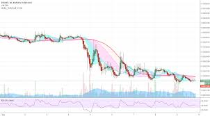 Ndev Stock Chart Trade Recommendation Buy For Kraken Eosxbt By Ndev