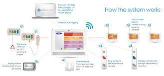 comserve comserve nursecall systems wireless paging systems systems