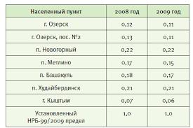 Реферат Переработка радиоактивных отходов Влияние на человека  Переработка радиоактивных отходов Влияние на человека