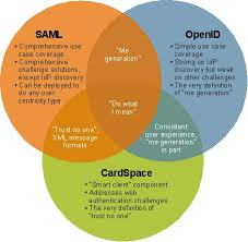Three Domains Of Life Venn Diagram The Three Faces Of User Centricity Pushing String