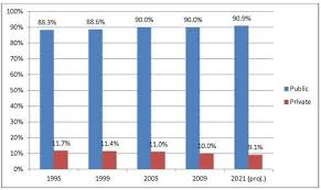 proportion of u s students in private schools is percent and  2013 03 28 chart1 jpg the attention given to private school