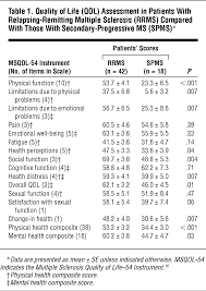 Quality of Life and Its Relationship to Brain Lesions and Atrophy ...