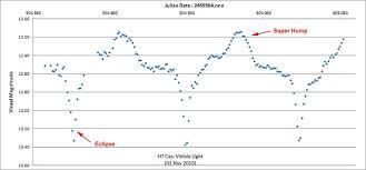 Ht Chart File Ht Cas Lc Chart Jpg Wikipedia