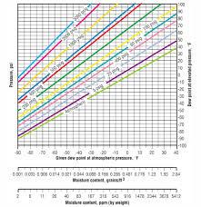 Air Compressor Conversion Chart Compressed Air Dryers Hydraulics Pneumatics