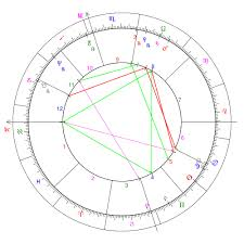Full Natal Chart Interpretation Astrological Aspect Wikipedia