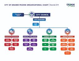 Organizational Chart City Of Grande Prairie