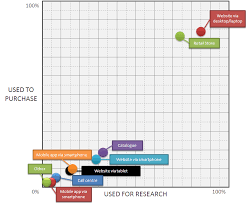 Marketing Channels The Big List Of Todays Marketing Channels Smart Insights