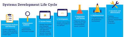 Application Software Software Development