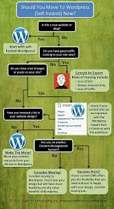 Should I Move To Wordpress? – Infographic - Phire Base