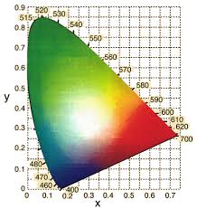Cie Color System