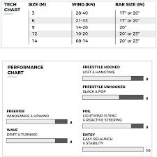 Slingshot Rpm Wind Range Chart 2020 Slingshot Rally Gt V1 Kiteboarding Kite