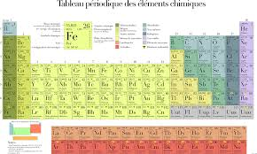 Free vector graphic: Periodic Table, Table, Chemistry - Free Image ...