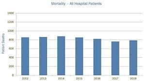 Uva Health System My Chart Mortality Uva Health