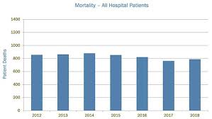 Flu Deaths By Year Chart Mortality Uva Health