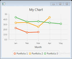 Javafx Chart Animation Javafx Tutorial Javafx Linechart