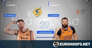 Bojan Dubljevic, Matt Costello share ACB MVP honors | Eurohoops