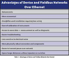industrial ethernet or fieldbus network library advantages of device and fieldbus networks over ethernet chart