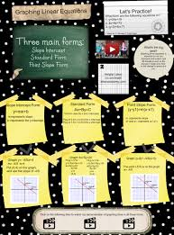 graphing linear equations en equation form graph graphing intercept linear maths point slope glogster edu interactive multimedia posters