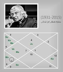 Dr A P J Abdul Kalam An Astrological Study Jyotish All