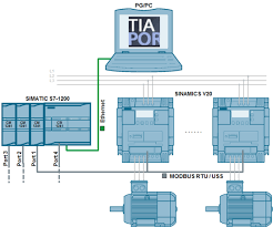 pinterest co uk siemens s7-1200 wiring diagram sinamics v speed control of a v20 with s7 1200 (tia portal)