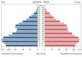 Jamaica Population Chart Central America Jamaica The World Factbook Central