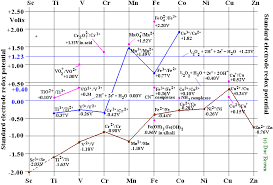 Electrode Potential Charts For Transition Metals 3d Block