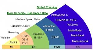 1g 2g 3g And 4g Technology