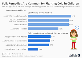 Chart Supplements Us Chart Many U S Parents Still Believe In Common Cold