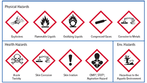Hazardous Chemical Symbols And Their Meaning We Should Have