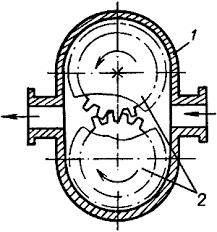 Шестерные насосы Реферат Схема шестеренного насоса