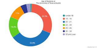 Ut Austin Organizational Chart The University Of Texas At Austin Diversity Racial