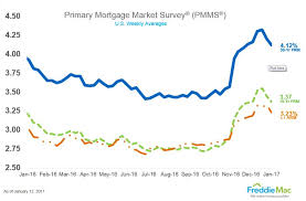 Refinance Rates Chart 15 Year Mortgage Rate Graph Best Mortgage In The World