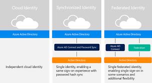 Hybrid Identity Design Adoption Strategy Azure Microsoft Docs
